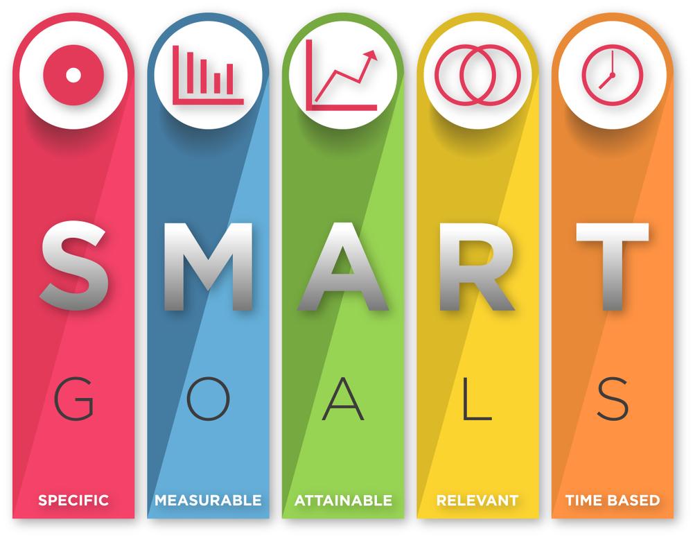 Đặt mục tiêu thông minh để nâng cao hiệu quả