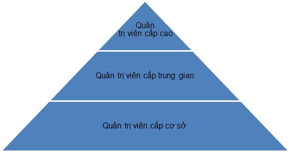 Mô hình cấp bậc của nhà quản trị