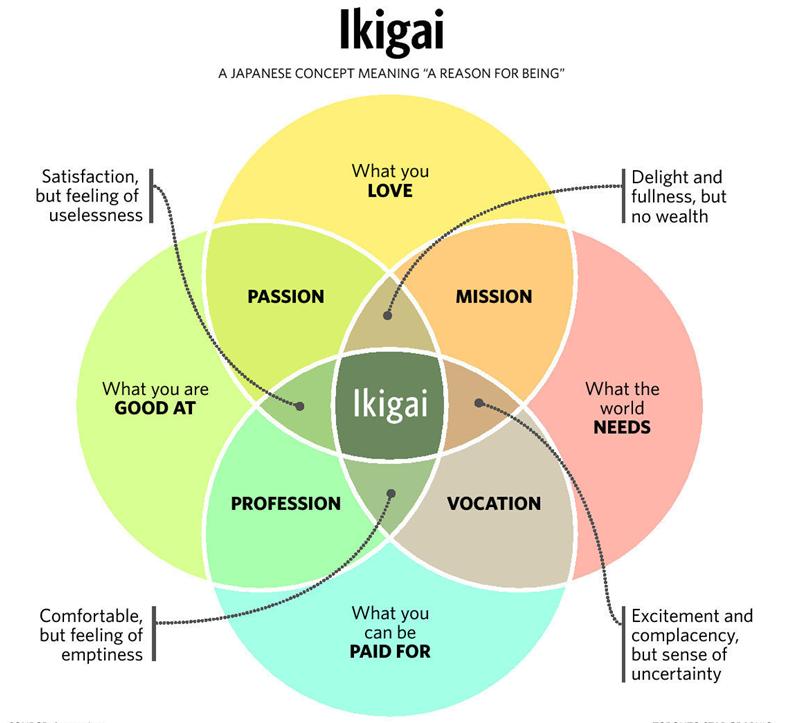 Ikigai của người Nhật
